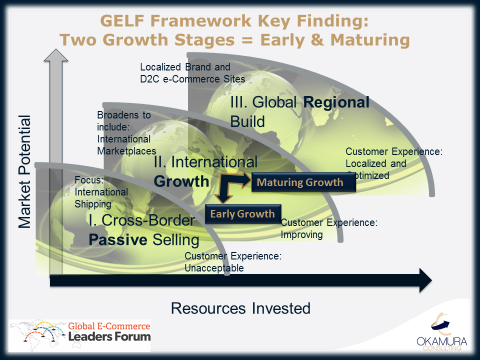 Raise Bar GELF Framework