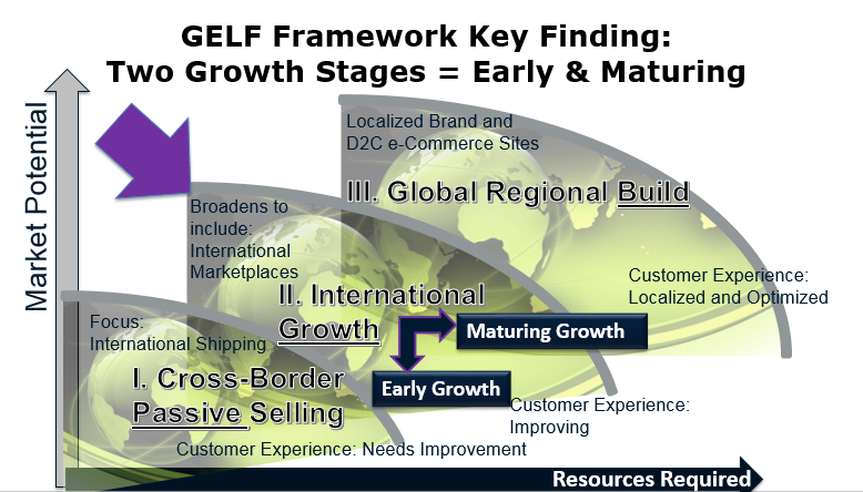GELF Framework Early and Maturing