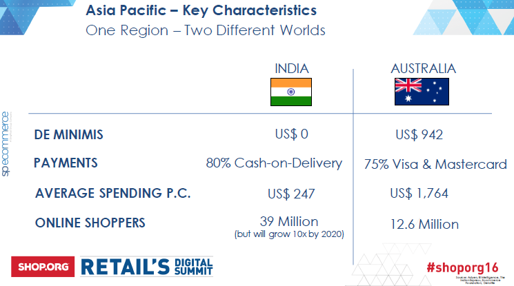 SP ecommerce India vs AU