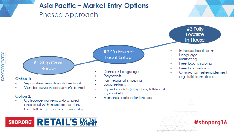 SP ecommerce Market Entry Stages
